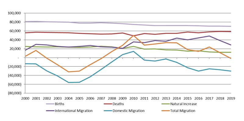 Massachusetts Estimated Components of Change 2000-2017