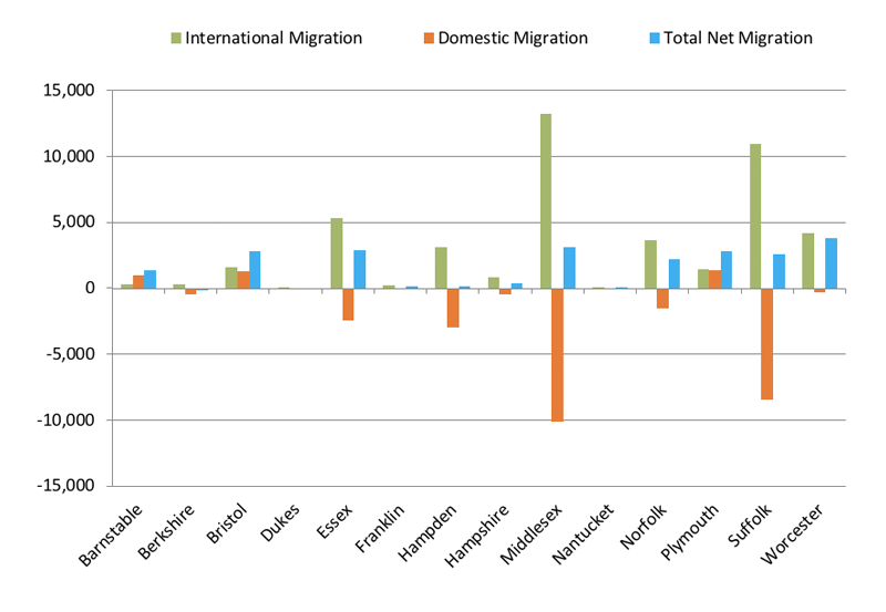 2017 Domestic, International, and Total Net Migration by Massachusetts County