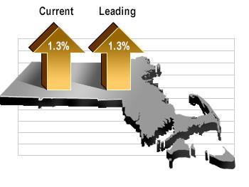Current Index: Up 1.3%, Leading Index: Up 1.3%