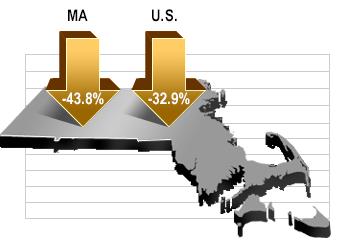 MA: -43.8% US: -32.9%
