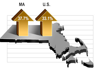 MA: Up 37.7% U.S.: Up 33.1%