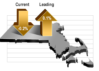 Current Index: -0.02% Leading Index: 0.1%