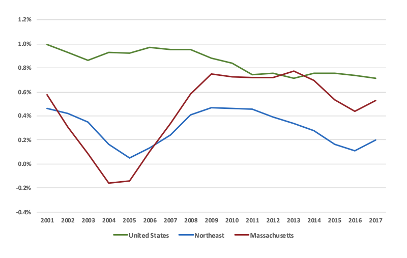 Massachusetts Annual % Growth Over Previous Year 2001-2017